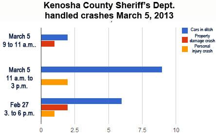 3-5-2013-crashes-chart