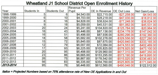 wcs-open-enrollment-history-5-2013